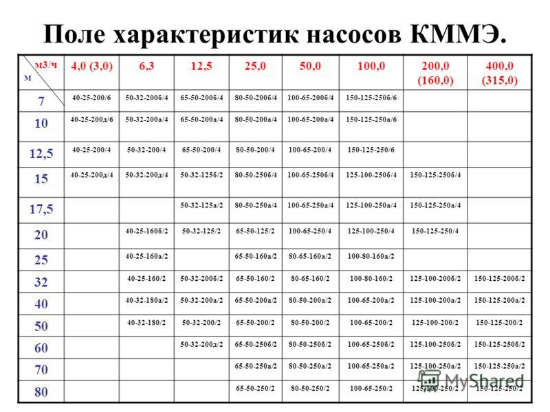 Поле характеристик насосов КММЭ. м3/ч м 4,0 (3,0)6,312,525,050,0100,0200,0 (160,0) 400,0 (315,0) 7 40-25-200/650-32-200б/465-50-200б/480-50-200б/4100-65-200б/4150-125-250б/6 10 40-25-200д/650-32-200а/465-50-200а/480-50-200а/4100-65-200а/4150-125-250а