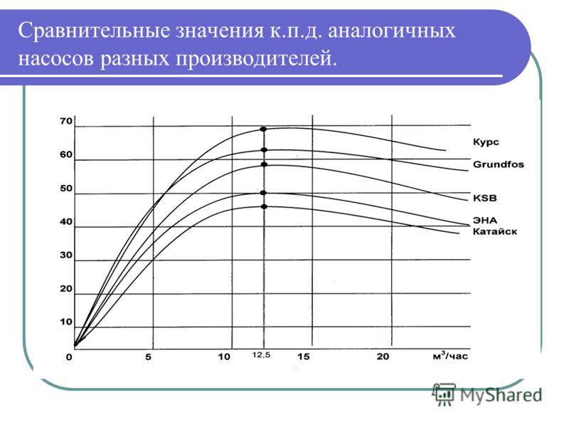 Сравнительные значения к.п.д. аналогичных насосов разных производителей.