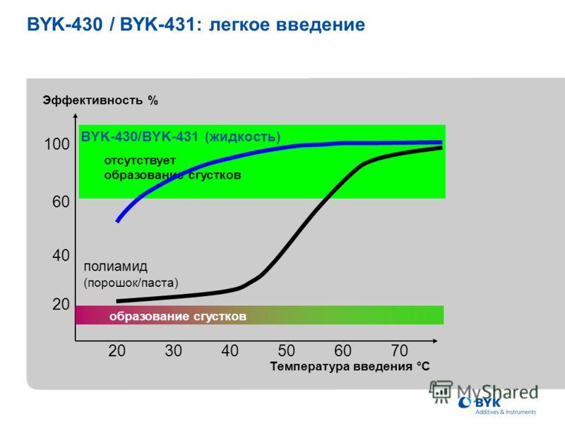 отсутствует образование сгустков 203040506070 Эффективность % 20 40 60 100 полиамид (порошок/паста) образование сгустков Температура введения °C BYK-430/BYK-431 (жидкость) BYK-430 / BYK-431: легкое введение