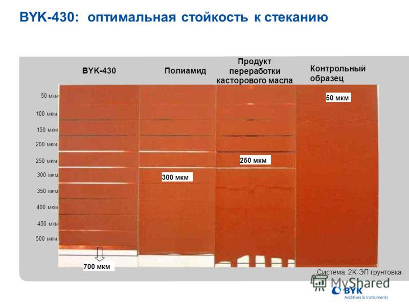 Контрольный образец Продукт переработки касторового масла Полиамид BYK-430 50 мкм 250 мкм 300 мкм 50 мкм 100 мкм 150 мкм 200 мкм 250 мкм 300 мкм 350 мкм 400 мкм 450 мкм 500 мкм 700 мкм BYK-430: оптимальная стойкость к стеканию Система: 2K-ЭП грунтовк