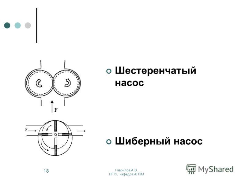 Гаврилов А.В. НГТУ, кафедра АППМ 18 Шестеренчатый насос Шиберный насос