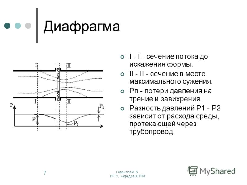 Гаврилов А.В. НГТУ, кафедра АППМ 7 Диафрагма I - I - сечение потока до искажения формы. II - II - сечение в месте максимального сужения. Рп - потери давления на трение и завихрения. Разность давлений Р1 - Р2 зависит от расхода среды, протекающей чере