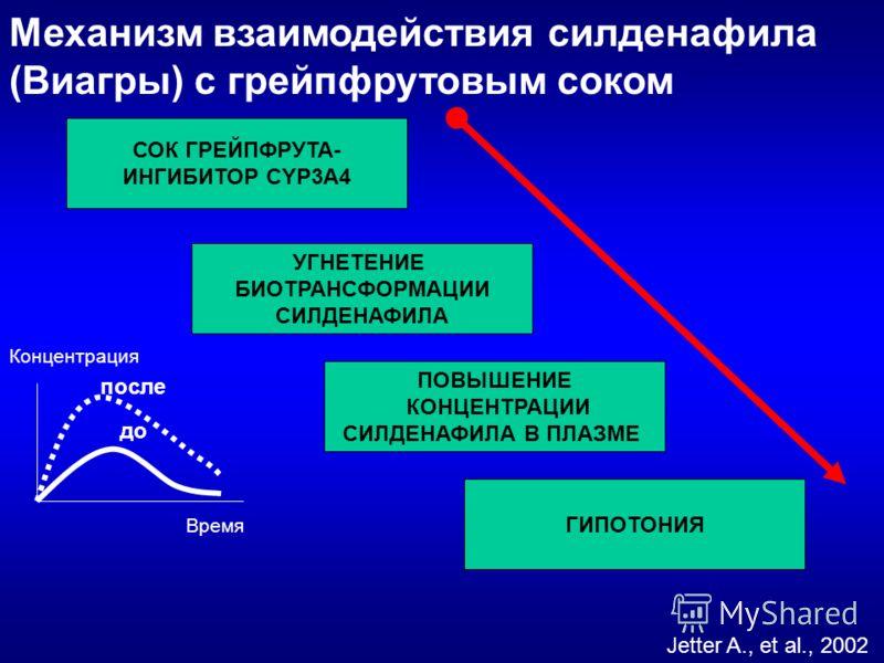 Механизм взаимодействия силденафила (Виагры) с грейпфрутовым соком СОК ГРЕЙПФРУТА- ИНГИБИТОР CYP3A4 УГНЕТЕНИЕ БИОТРАНСФОРМАЦИИ СИЛДЕНАФИЛА ПОВЫШЕНИЕ КОНЦЕНТРАЦИИ СИЛДЕНАФИЛА В ПЛАЗМЕ ГИПОТОНИЯ Концентрация Время до после Jetter A., et al., 2002