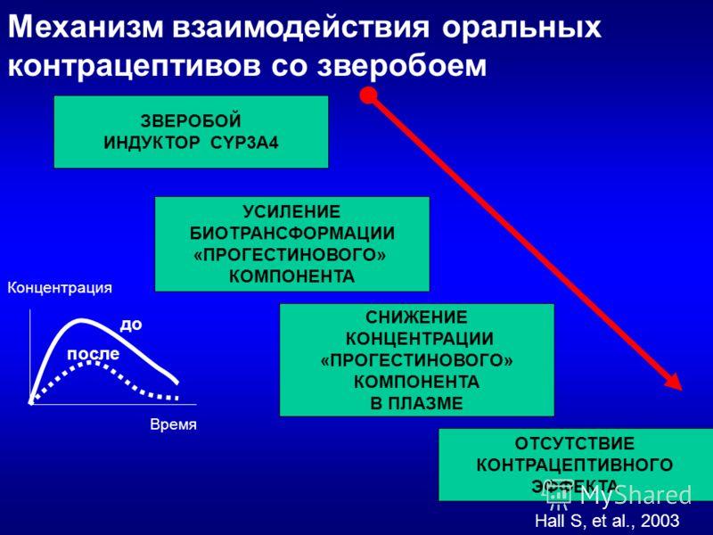 Механизм взаимодействия оральных контрацептивов со зверобоем ЗВЕРОБОЙ ИНДУКТОР CYP3A4 УСИЛЕНИЕ БИОТРАНСФОРМАЦИИ «ПРОГЕСТИНОВОГО» КОМПОНЕНТА СНИЖЕНИЕ КОНЦЕНТРАЦИИ «ПРОГЕСТИНОВОГО» КОМПОНЕНТА В ПЛАЗМЕ ОТСУТСТВИЕ КОНТРАЦЕПТИВНОГО ЭФФЕКТА Концентрация Вр