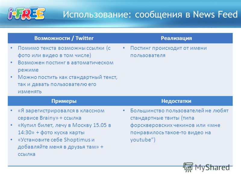 Использование: сообщения в News Feed Возможности / TwitterРеализация Помимо текста возможны ссылки (с фото или видео в том числе) Возможен постинг в автоматическом режиме Можно постить как стандартный текст, так и давать пользователю его изменять Пос
