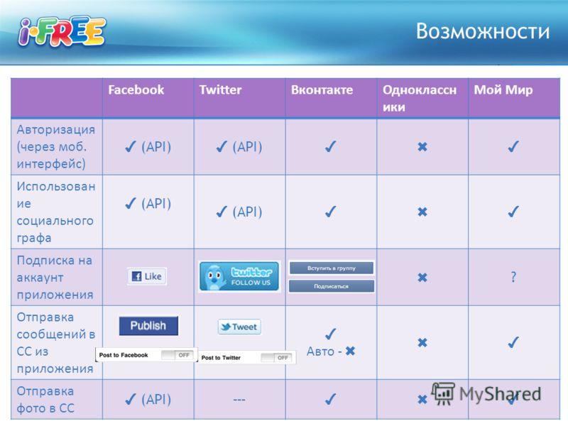 FacebookTwitterВконтактеОдноклассн ики Мой Мир Авторизация (через моб. интерфейс) (API) Использован ие социального графа (API) Подписка на аккаунт приложения ? Отправка сообщений в СС из приложения Авто - Отправка фото в СС (API) --- Возможности