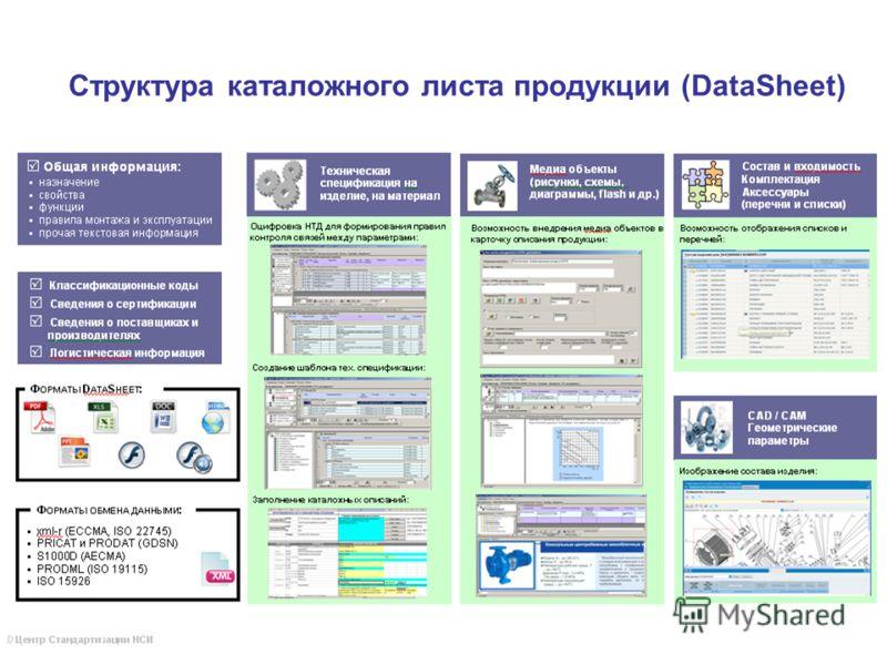 Структура каталожного листа продукции (DataSheet)