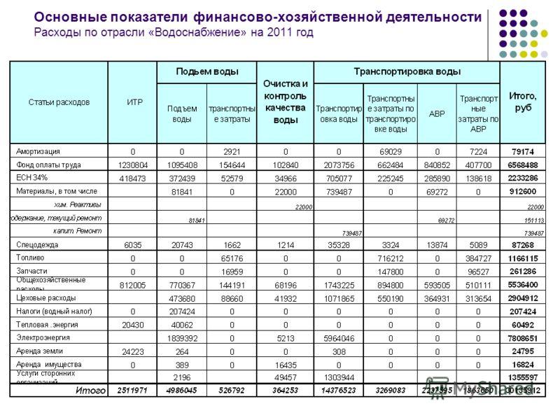 Основные показатели финансово-хозяйственной деятельности Расходы по отрасли «Водоснабжение» на 2011 год