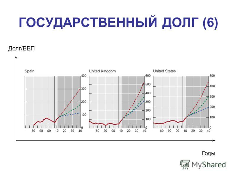 ГОСУДАРСТВЕННЫЙ ДОЛГ (6) Долг/ВВП Годы