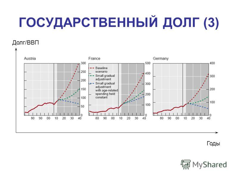 ГОСУДАРСТВЕННЫЙ ДОЛГ (3) Долг/ВВП Годы