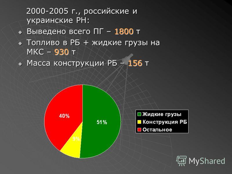 2000-2005 г., российские и украинские РН: 2000-2005 г., российские и украинские РН: Выведено всего ПГ – 1800 т Выведено всего ПГ – 1800 т Топливо в РБ + жидкие грузы на МКС – 930 т Топливо в РБ + жидкие грузы на МКС – 930 т Масса конструкции РБ – 156