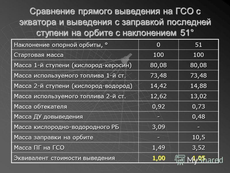 Сравнение прямого выведения на ГСО с экватора и выведения с заправкой последней ступени на орбите с наклонением 51° Наклонение опорной орбиты, ° 051 Стартовая масса 100100 Масса 1-й ступени (кислород-керосин) 80,0880,08 Масса используемого топлива 1-