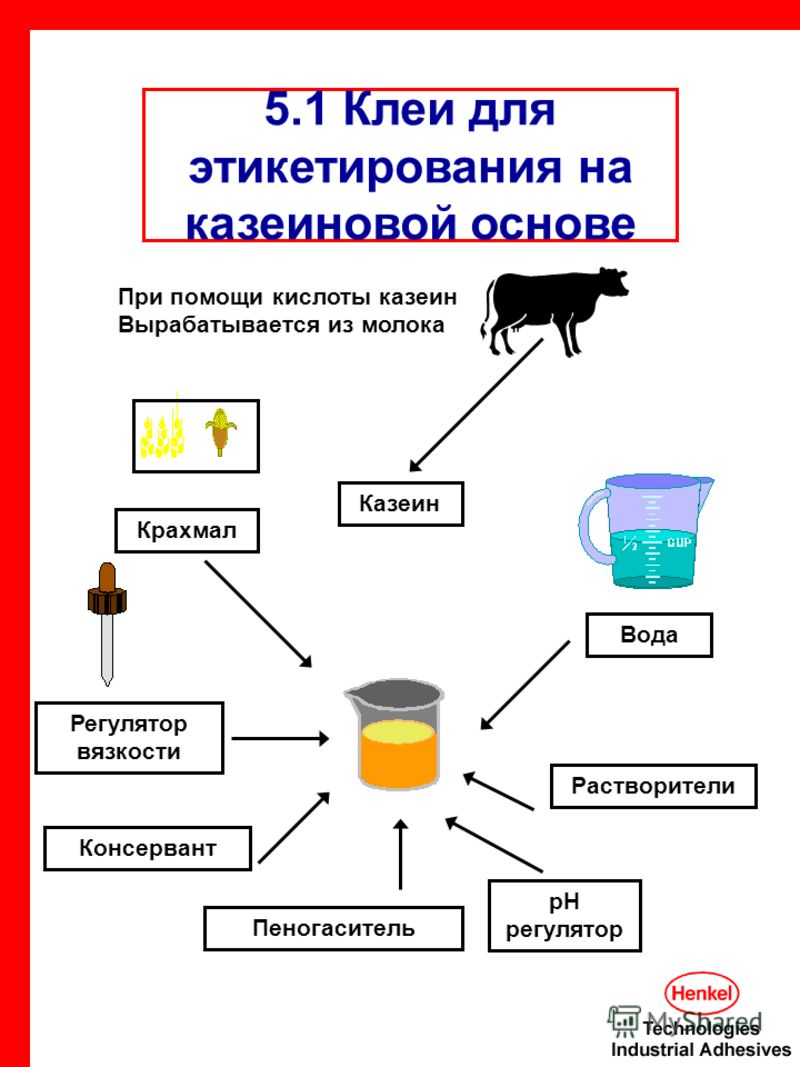 5.1 Клеи для этикетирования на казеиновой основе Казеин Крахмал Вода Регулятор вязкости Консервант Пеногаситель pH регулятор Растворители При помощи кислоты казеин Вырабатывается из молока