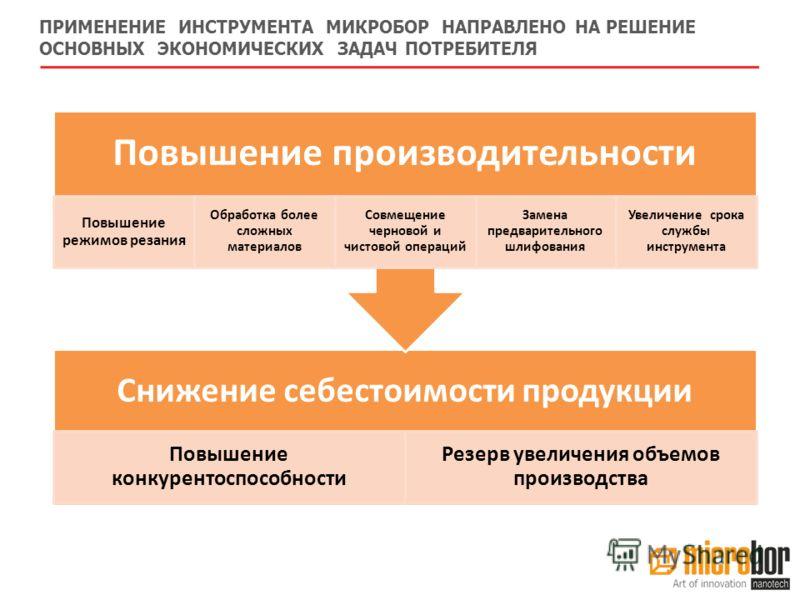 ПРИМЕНЕНИЕ ИНСТРУМЕНТА МИКРОБОР НАПРАВЛЕНО НА РЕШЕНИЕ ОСНОВНЫХ ЭКОНОМИЧЕСКИХ ЗАДАЧ ПОТРЕБИТЕЛЯ Снижение себестоимости продукции Повышение конкурентоспособности Резерв увеличения объемов производства Повышение производительности Повышение режимов реза