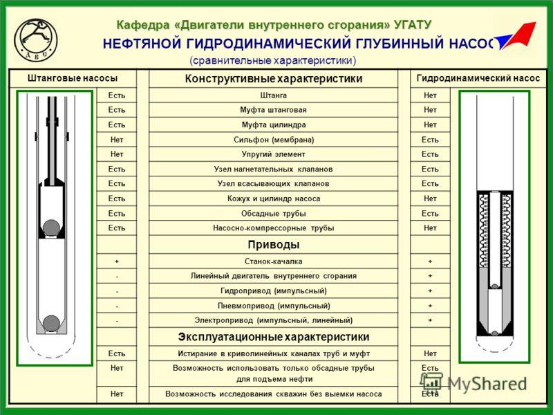НЕФТЯНОЙ ГИДРОДИНАМИЧЕСКИЙ ГЛУБИННЫЙ НАСОС (сравнительные характеристики) Штанговые насосы Конструктивные характеристики Гидродинамический насос ЕстьШтангаНет ЕстьМуфта штанговаяНет ЕстьМуфта цилиндраНет Сильфон (мембрана)Есть НетУпругий элементЕсть