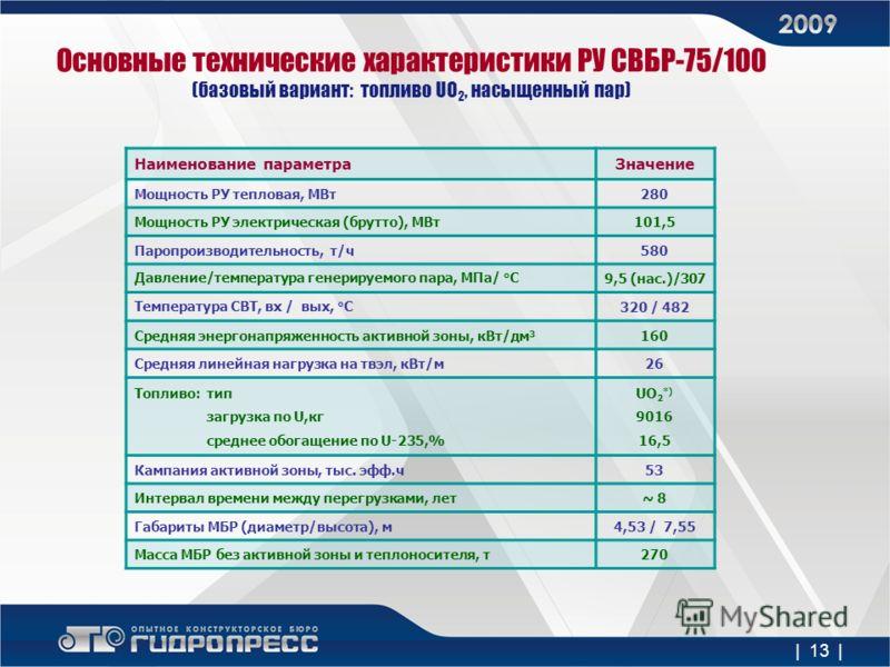 Основные технические характеристики РУ СВБР-75/100 (базовый вариант: топливо UO 2, насыщенный пар) Наименование параметраЗначение Мощность РУ тепловая, МВт280 Мощность РУ электрическая (брутто), МВт101,5 Паропроизводительность, т/ч580 Давление/темпер
