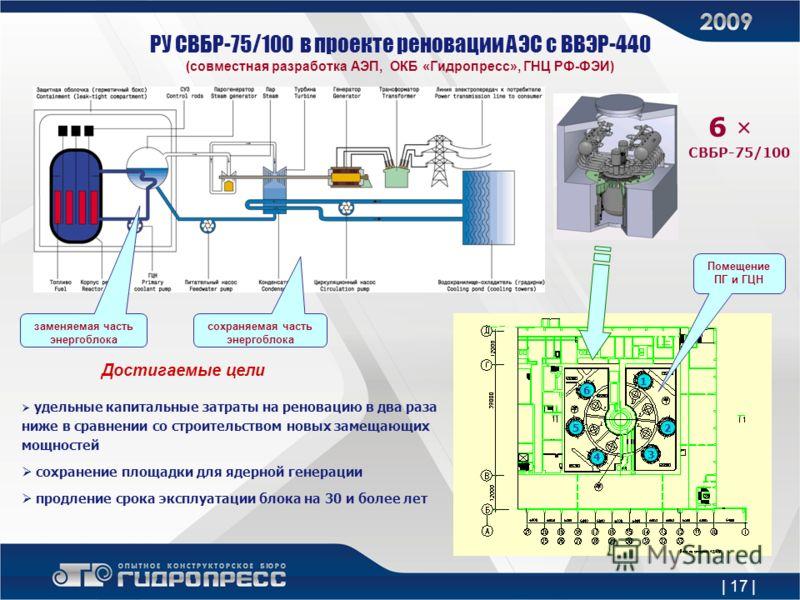 РУ СВБР-75/100 в проекте реновации АЭС с ВВЭР-440 (совместная разработка АЭП, ОКБ «Гидропресс», ГНЦ РФ-ФЭИ) заменяемая часть энергоблока сохраняемая часть энергоблока 6 × СВБР-75/100 Помещение ПГ и ГЦН Достигаемые цели удельные капитальные затраты на
