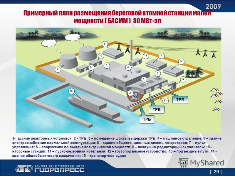 Примерный план размещения береговой атомной станции малой мощности ( БАСММ ) 30 МВт-эл 9 1- здание реакторных установок; 2 - ТРБ; 3 – помещение шахты выдержки ТРБ; 4 – машинное отделение; 5 – здание электроснабжения нормальной эксплуатации; 6 – здани