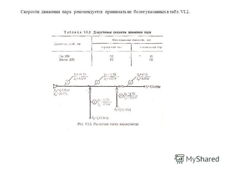 Скорости движения пара рекомендуется принимать не более указанных в табл. VI.2.