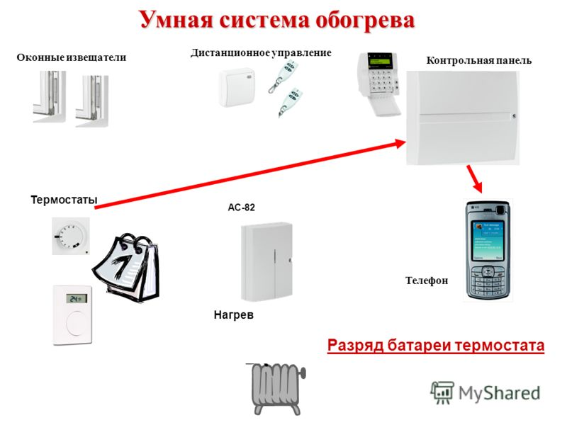 AC-82 Умная система обогрева Разряд батареи термостата Оконные извещатели Дистанционное управление Контрольная панель Нагрев Термостаты Телефон
