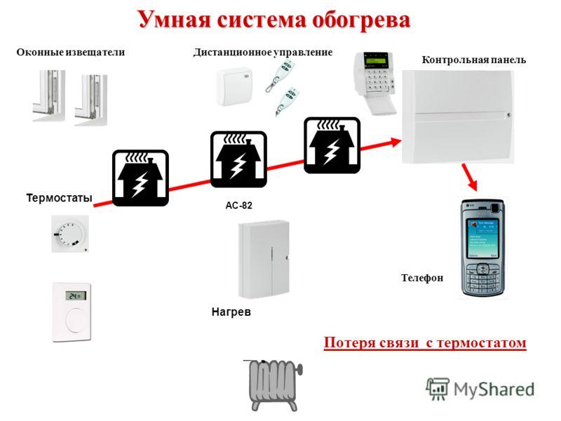 AC-82 Умная система обогрева Потеря связи с термостатом Оконные извещателиДистанционное управление Контрольная панель Нагрев Термостаты Телефон