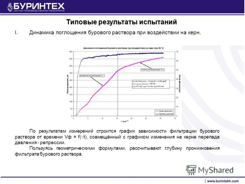 Типовые результаты испытаний I.Динамика поглощения бурового раствора при воздействии на керн. По результатам измерений строится график зависимости фильтрации бурового раствора от времени Vф = f(t), совмещённый с графиком изменения на керне перепада д