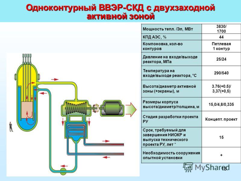 18 Мощность тепл. /Эл, МВт 3830/ 1700 КПД АЭС, %44 Компоновка, кол-во контуров Петлевая 1 контур Давление на входе/выходе реактора, МПа 25/24 Температура на входе/выходе реактора, °С 290/540 Высота/диаметр активной зоны (+экраны), м 3.76(+0.5)/ 3,37(