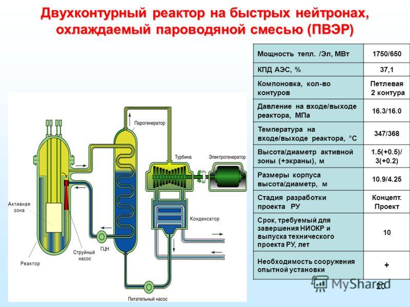 20 Двухконтурный реактор на быстрых нейтронах, охлаждаемый пароводяной смесью (ПВЭР) Мощность тепл. /Эл, МВт1750/650 КПД АЭС, %37,1 Компоновка, кол-во контуров Петлевая 2 контура Давление на входе/выходе реактора, МПа 16.3/16.0 Температура на входе/в
