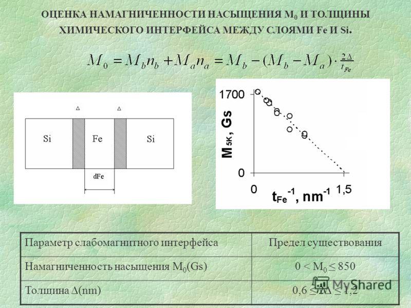 ОЦЕНКА НАМАГНИЧЕННОСТИ НАСЫЩЕНИЯ М 0 И ТОЛЩИНЫ ХИМИЧЕСКОГО ИНТЕРФЕЙСА МЕЖДУ СЛОЯМИ Fe И Si. Параметр слабомагнитного интерфейсаПредел существования Намагниченность насыщения М 0 (Gs)0 < М 0 850 Толщина (nm)0,6 2 1,2
