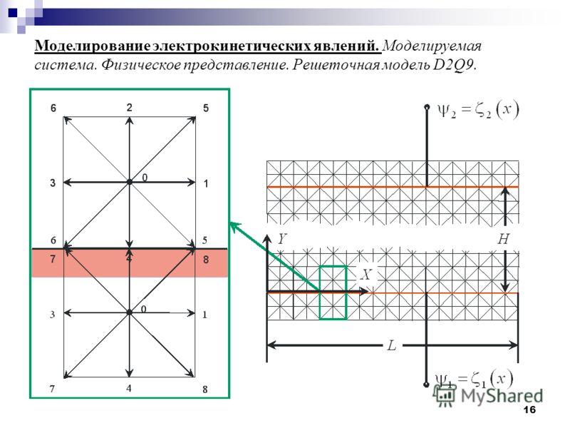 16 Моделирование электрокинетических явлений. Моделируемая система. Физическое представление. Решеточная модель D2Q9.