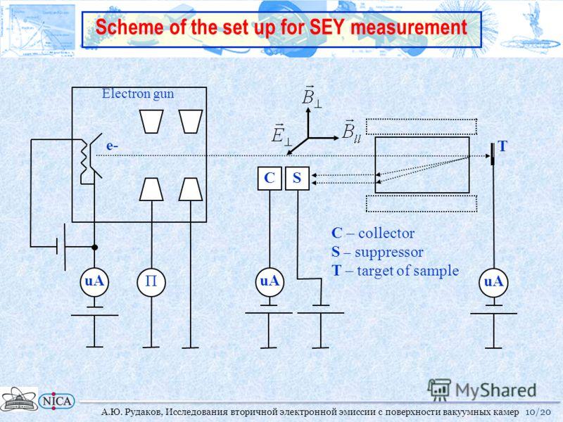 Scheme of the set up for SEY measurement C – collector S – suppressor T – target of sample C uA e- T Electron gun uAΠ S 10/20А.Ю. Рудаков, Исследования вторичной электронной эмиссии с поверхности вакуумных камер