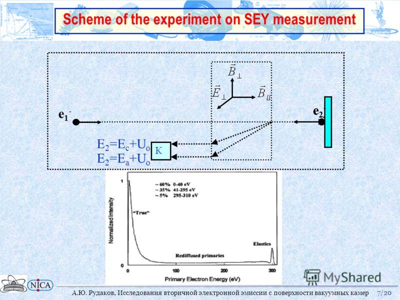 e1-e1- e2-e2- К e2-e2- E 2 =E a +U o E 2 =E c +U o 7/20А.Ю. Рудаков, Исследования вторичной электронной эмиссии с поверхности вакуумных камер Scheme of the experiment on SEY measurement