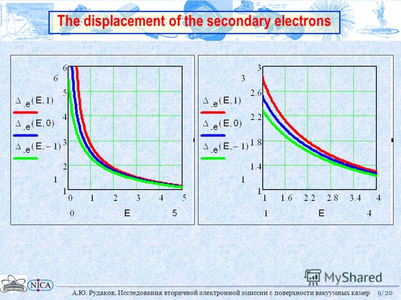 9/20А.Ю. Рудаков, Исследования вторичной электронной эмиссии с поверхности вакуумных камер The displacement of the secondary electrons
