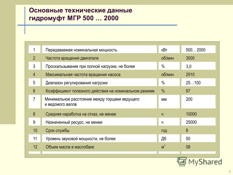 7 Основные технические данные гидромуфт МГР 500 … 2000