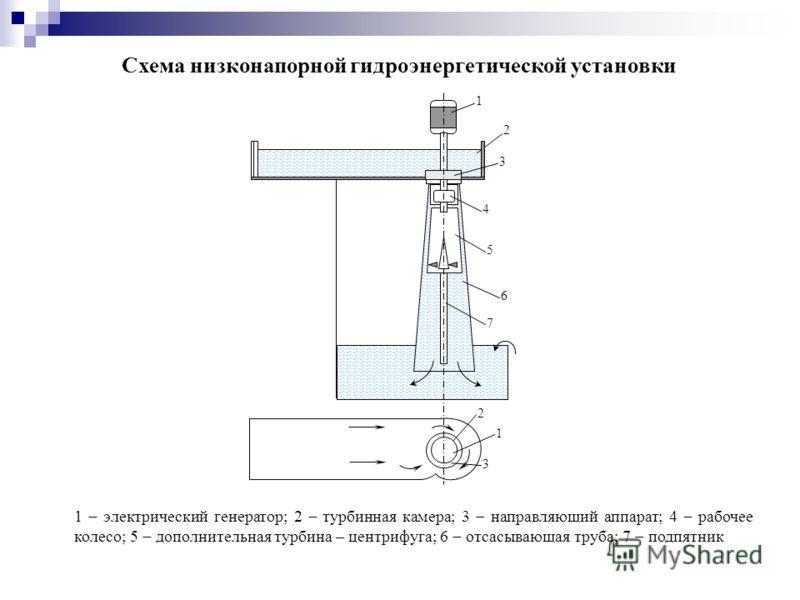 1 электрический генератор; 2 турбинная камера; 3 направляющий аппарат; 4 рабочее колесо; 5 дополнительная турбина – центрифуга; 6 отсасывающая труба; 7 подпятник Схема низконапорной гидроэнергетической установки 2 4 5 6 2 3 7 1 3 1