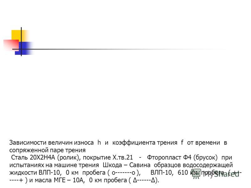 Зависимости величин износа h и коэффициента трения f от времени в сопряженной паре трения Сталь 20Х2Н4А (ролик), покрытие Х.тв.21 - Бронза БрАЖ Мц 10-3-1,5 (брусок) при испытаниях на машине трения Шкода – Савина образцов водосодержащей Жидкости ВЛП-1
