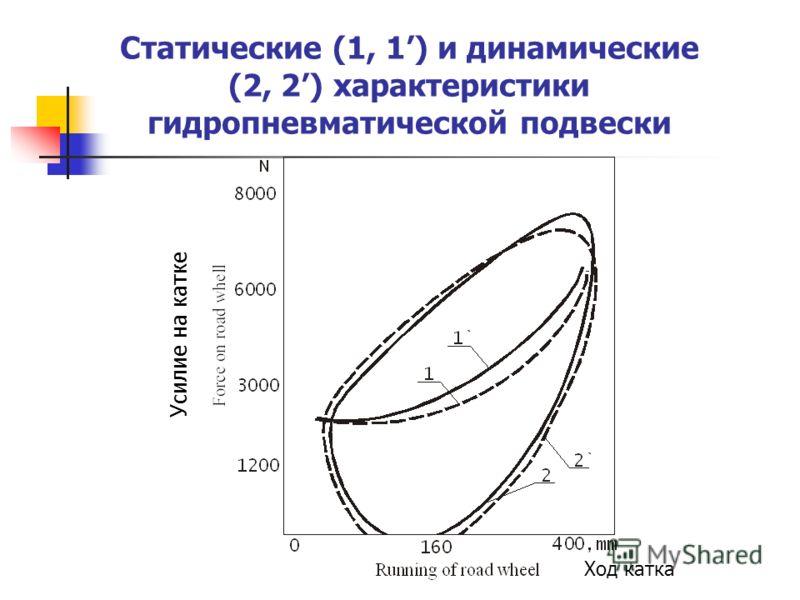Результаты стендовых испытаний аксиально-плунжерного насоса БК 2.957-202 Скорость, мин. -1 Жидкость Давление на входе (МПа) после наработки (ч) 0255075100 500ВЛП-100,06 МГЕ-10А0,045 1000ВЛП-100,05 МГЕ-10А0,035 0,04 1500ВЛП-100,020,025 МГЕ-10А0,02 0,0