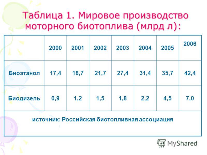 Таблица 1. Мировое производство моторного биотоплива (млрд л): Таблица 1. Мировое производство моторного биотоплива (млрд л): 200020012002200320042005 2006 Биоэтанол17,418,721,727,431,435,742,4 Биодизель0,91,21,51,82,24,57,0 источник: Российская биот