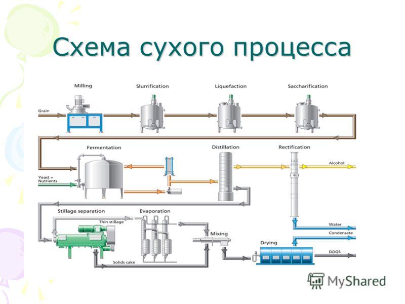 Схема сухого процесса