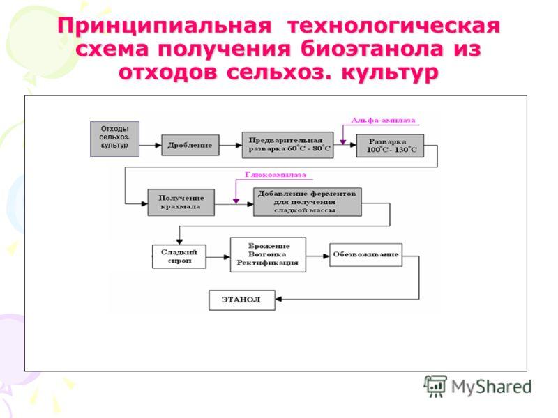 Принципиальная технологическая схема получения биоэтанола из отходов сельхоз. культур Отходы сельхоз. культур