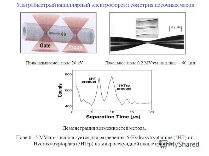 11 Ультрабыстрый капиллярный электрофорез: геометрия песочных часов Прикладываемое поле 20 кV Локальное поле 0.2 МV/см на длине ~ 60 μm. 250 μm Демонстрация возможностей метода. Поле 0.15 MVcm-1 используется для разделения 5-Hydroxytryptamine (5HT) о