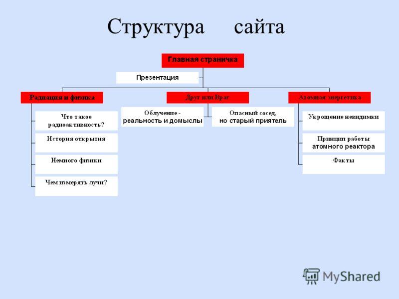 Радиоактивность - мифы и реальность. Internet - проект: Выполнили: Наливайко Г.Г. Неграмотнов И.А.