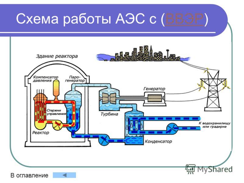 Схема работы АЭС с (ВВЭР)ВВЭР В оглавление
