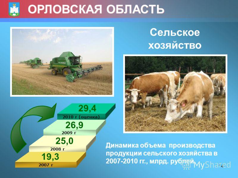 14 ОРЛОВСКАЯ ОБЛАСТЬ Сельское хозяйство 2010 г (оценка) 2009 г 2008 г 2007 г Динамика объема производства продукции сельского хозяйства в 2007-2010 гг., млрд. рублей. 19,3 25,0 26,9 29,4
