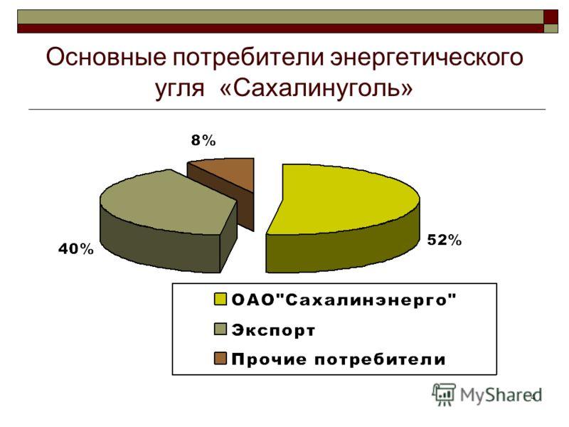 4 Основные потребители энергетического угля «Сахалинуголь»