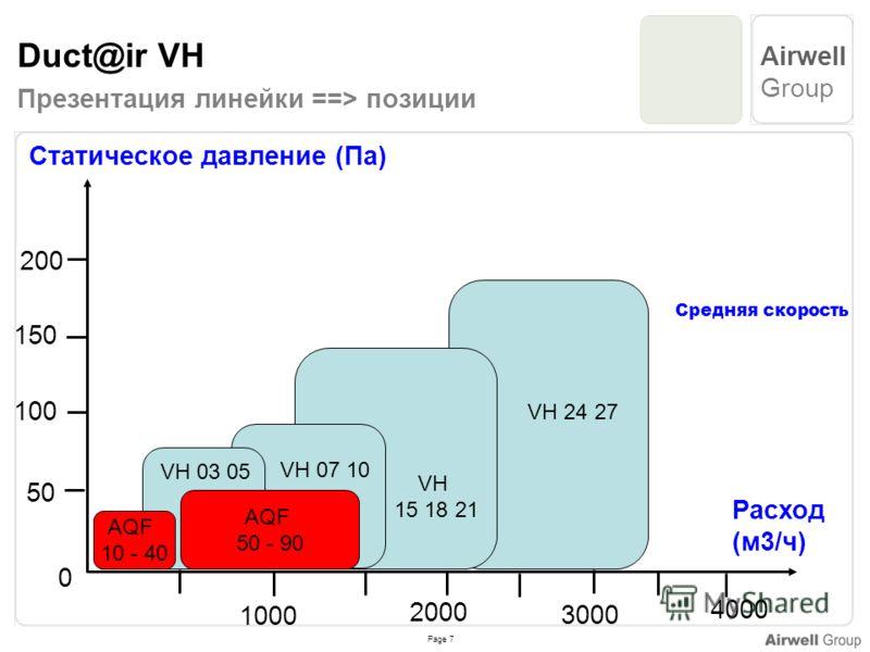 Page 7 Airwell Group Duct@ir VH VH 24 27 Презентация линейки ==> позиции Статическое давление (Па) 200 150 100 50 0 VH 15 18 21 VH 03 05 AQF 50 - 90 VH 07 10 Расход (м3/ч) 1000 4000 2000 3000 AQF 10 - 40 Средняя скорость