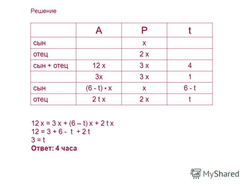 АРt сынx отец 2 x сын + отец 12 x 3 x 4 3x3x3x3x 1 сын (6 - t) x x 6 - t отец 2 t x 2 x t 12x = 3 x + (6 – t) x + 2 t x 12 x = 3 x + (6 – t) x + 2 t x 12 = 3 + 6 - t2t 12 = 3 + 6 - t + 2 t 3=t 3 = t Ответ: 4 часа Решение