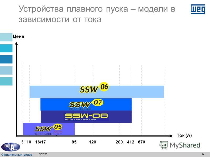 13SSW08 Ток (амперы)3...8517...412 Применение Легкие условия эксплуатации - Центробежные насосы (50% применений) Легкие и нормальные условия эксплуатации - Центробежные насосы - Компрессоры Любые условия эксплуатации - Для любого применения SSW05 x S