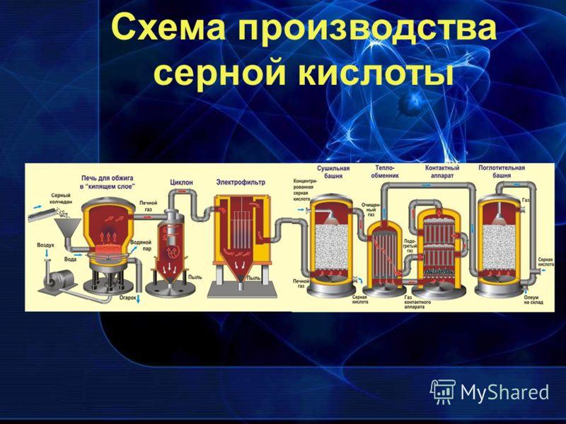 Схема производства серной кислоты