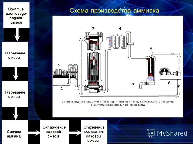 Схема производства аммиака